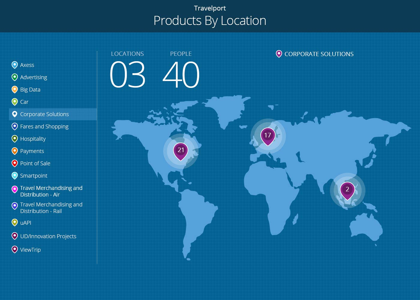 Products By Location Product Locations
